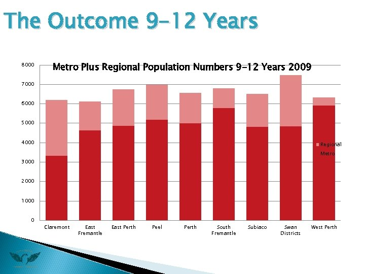 The Outcome 9 -12 Years 8000 Metro Plus Regional Population Numbers 9 -12 Years