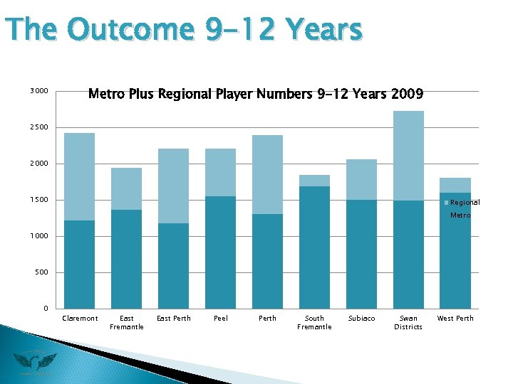 The Outcome 9 -12 Years 3000 Metro Plus Regional Player Numbers 9 -12 Years