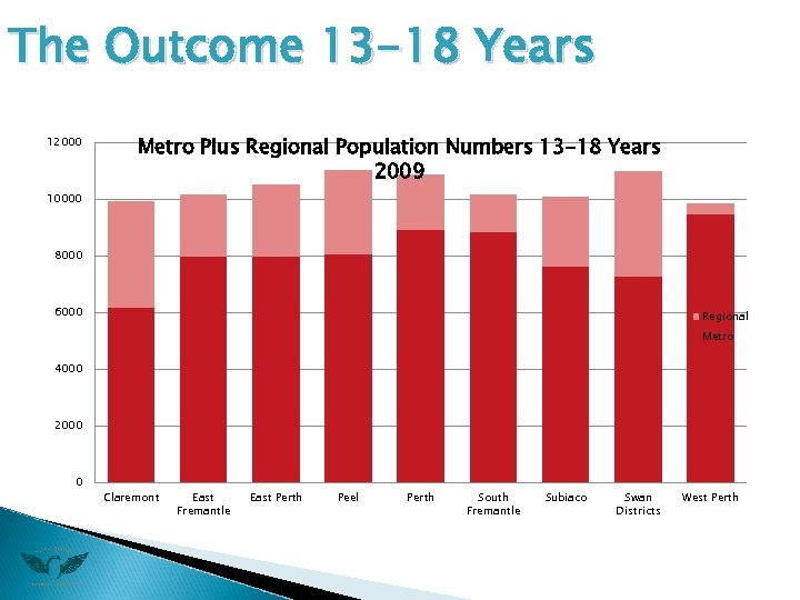The Outcome 13 -18 Years 12000 Metro Plus Regional Population Numbers 13 -18 Years