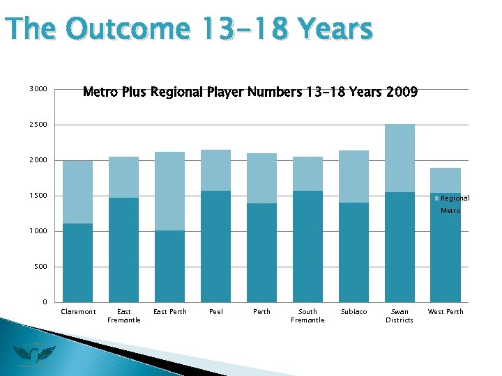 The Outcome 13 -18 Years 3000 Metro Plus Regional Player Numbers 13 -18 Years