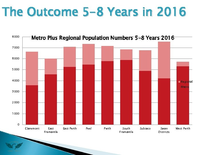 The Outcome 5 -8 Years in 2016 8000 Metro Plus Regional Population Numbers 5
