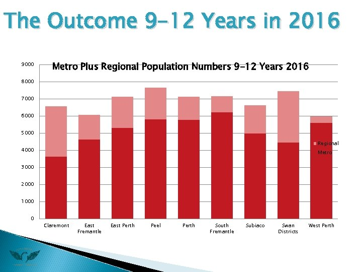 The Outcome 9 -12 Years in 2016 9000 Metro Plus Regional Population Numbers 9