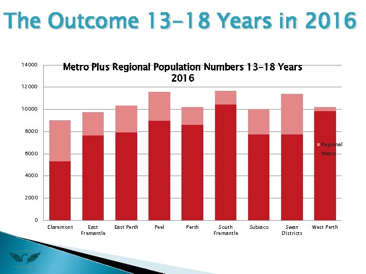 The Outcome 13 -18 Years in 2016 14000 12000 Metro Plus Regional Population Numbers