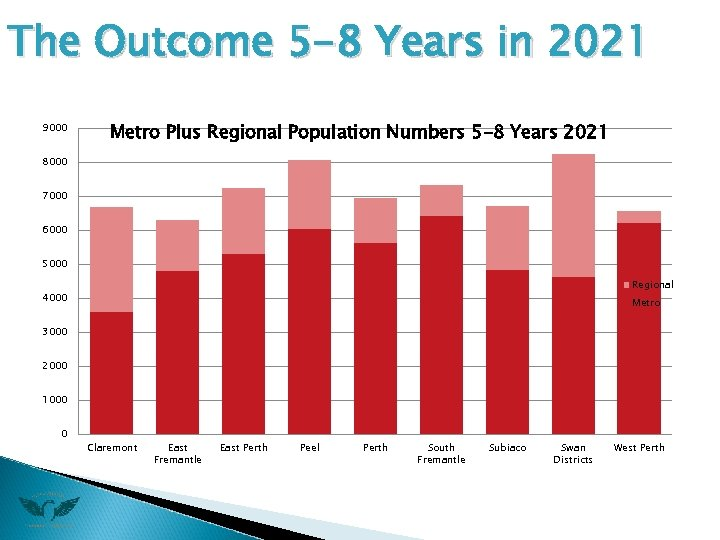 The Outcome 5 -8 Years in 2021 9000 Metro Plus Regional Population Numbers 5