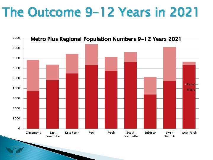 The Outcome 9 -12 Years in 2021 9000 Metro Plus Regional Population Numbers 9