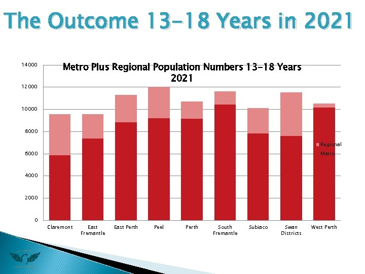 The Outcome 13 -18 Years in 2021 14000 12000 Metro Plus Regional Population Numbers