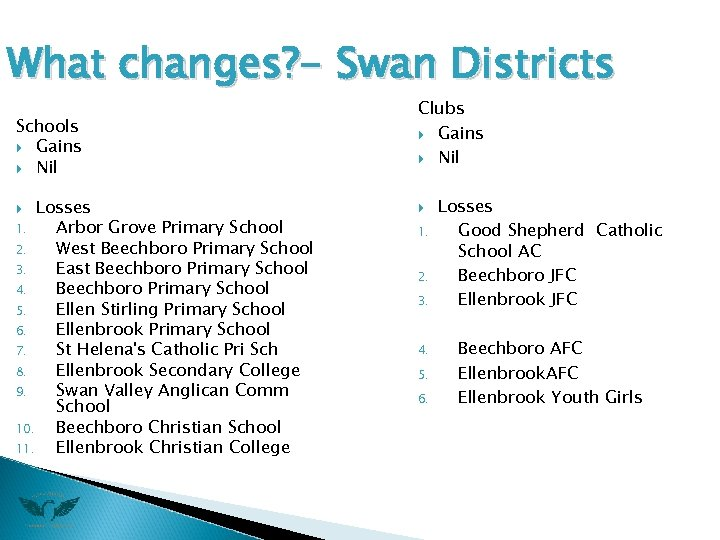What changes? - Swan Districts Schools Gains Nil Losses 1. Arbor Grove Primary School