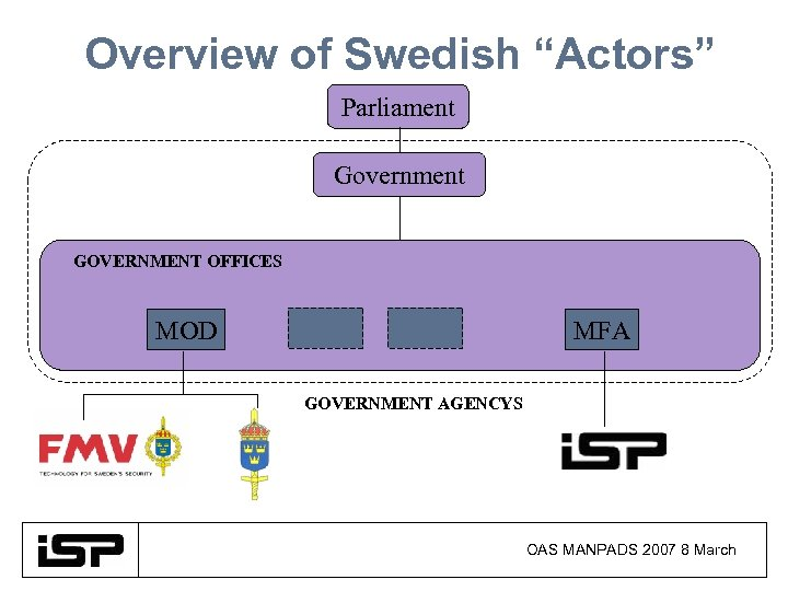 "Overview of Swedish ""Actors"" Parliament Government GOVERNMENT OFFICES MOD MFA GOVERNMENT AGENCYS OAS MANPADS"