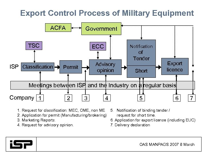 Export Control Process of Military Equipment ACFA Government TSC ISP Classification ECC Notification Advisory