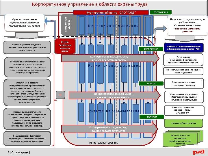 Корпоративное управление в области охраны труда центральный уровень Корпоративный центр ОАО