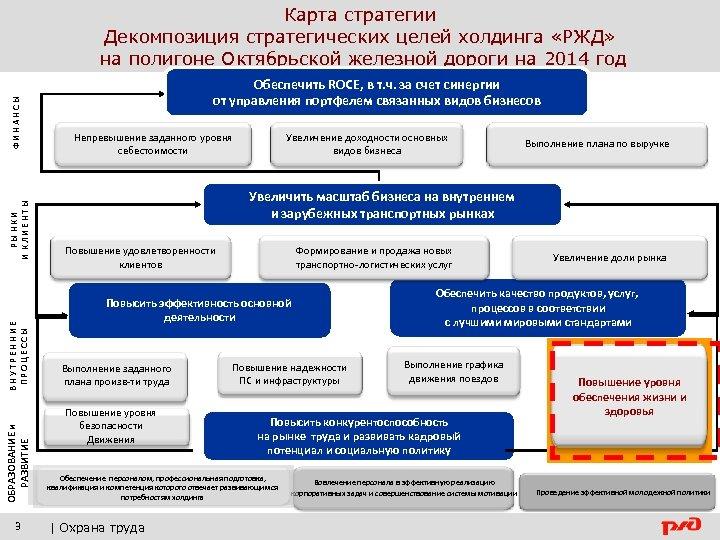 ОБРАЗОВАНИЕ и РАЗВИТИЕ ВНУТРЕННИЕ ПРОЦЕССЫ РЫНКИ И КЛИЕНТЫ ФИНАНСЫ Карта стратегии Декомпозиция стратегических целей