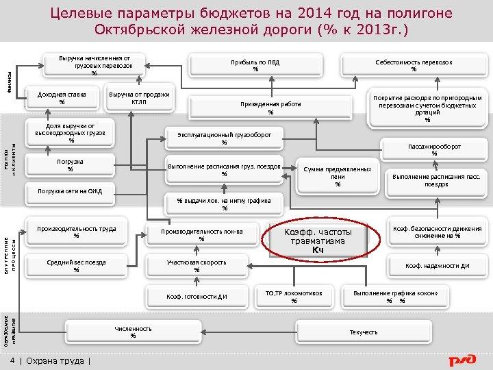 РЫНКИ и КЛИЕНТЫ ФИНАНСЫ Целевые параметры бюджетов на 2014 год на полигоне Октябрьской железной