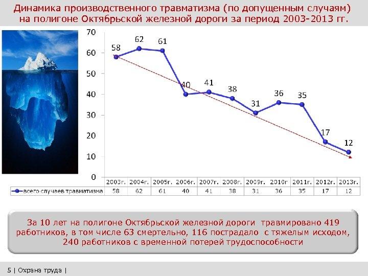 Динамика производственного травматизма (по допущенным случаям) на полигоне Октябрьской железной дороги за период 2003
