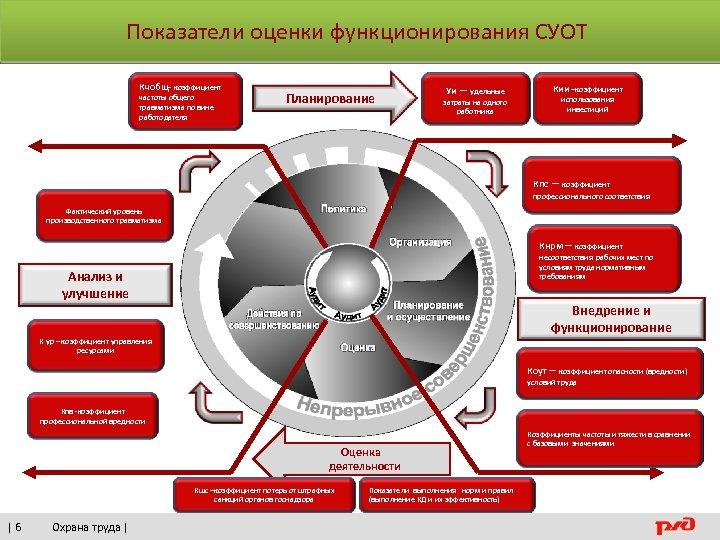Показатели оценки функционирования СУОТ Кчобщ- коэффициент частоты общего травматизма по вине работодателя Планирование –