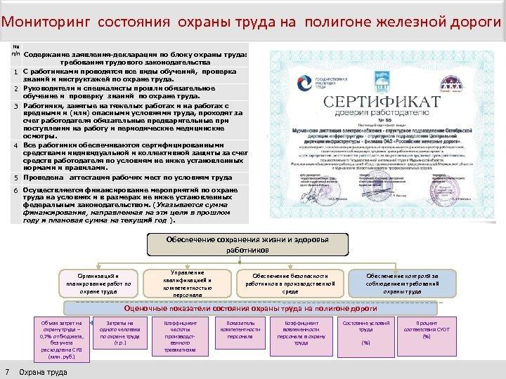 Мониторинг состояния охраны труда на полигоне железной дороги № п/п Содержание заявления-декларации по блоку