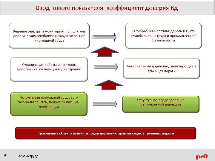 Ввод нового показателя: коэффициент доверия Кд Ведение реестра и мониторинг по полигону дороги, взаимодействие