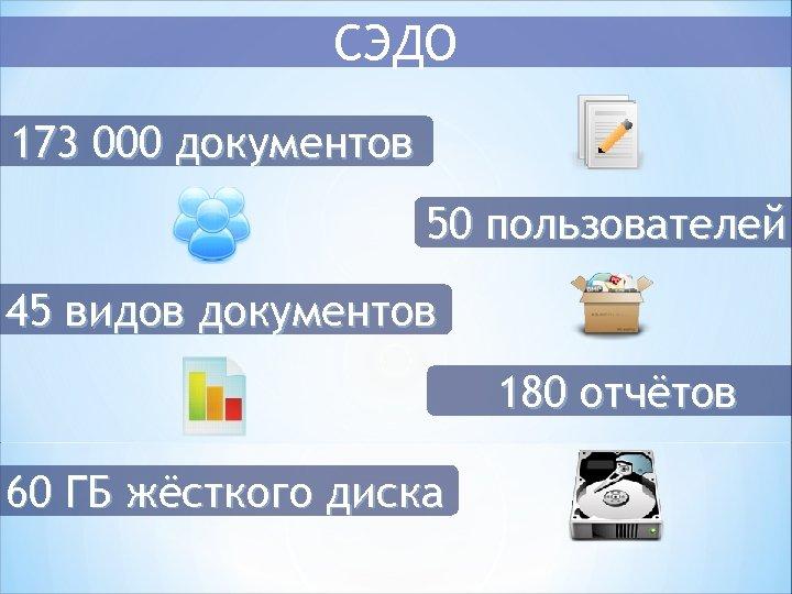 СЭДО 173 000 документов 50 пользователей 45 видов документов 180 отчётов 60 ГБ жёсткого