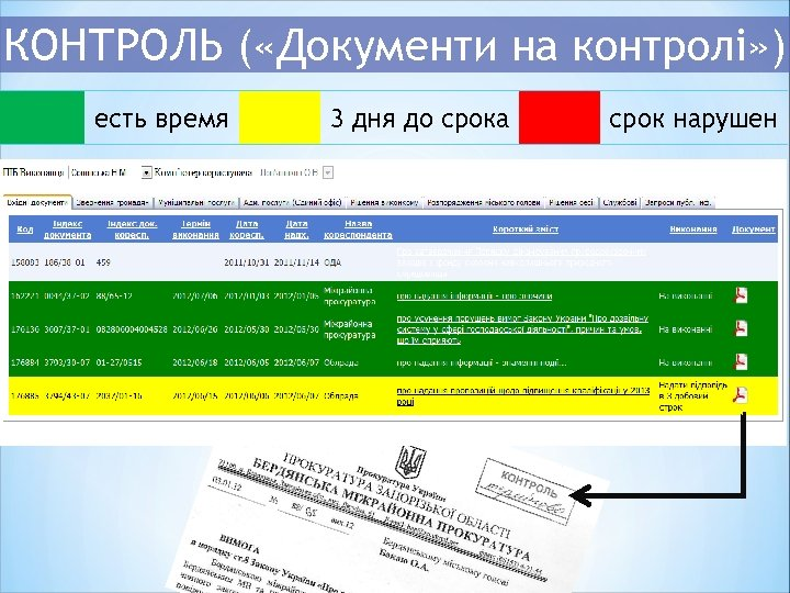 КОНТРОЛЬ ( «Документи на контролі» ) есть время 3 дня до срока срок нарушен
