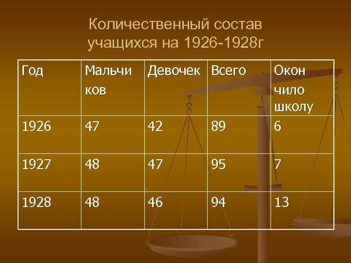 Количественный состав учащихся на 1926 -1928 г Год Мальчи ков Девочек Всего 1926 47
