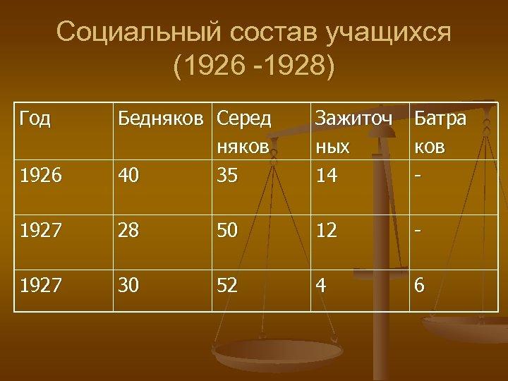 Социальный состав учащихся (1926 -1928) Год 1926 Бедняков Серед няков 40 35 Зажиточ ных