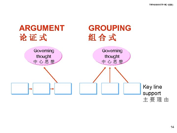 TRPA 000615 TP-RC-1(GB) ARGUMENT 论证式 Governing thought 中心思想 GROUPING 组合式 Governing thought 中心思想 Key