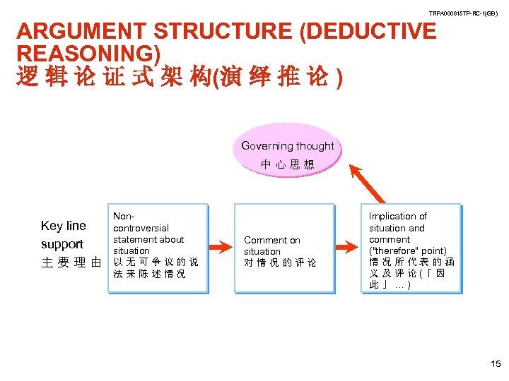TRPA 000615 TP-RC-1(GB) ARGUMENT STRUCTURE (DEDUCTIVE REASONING) 逻 辑 论 证 式 架 构(演