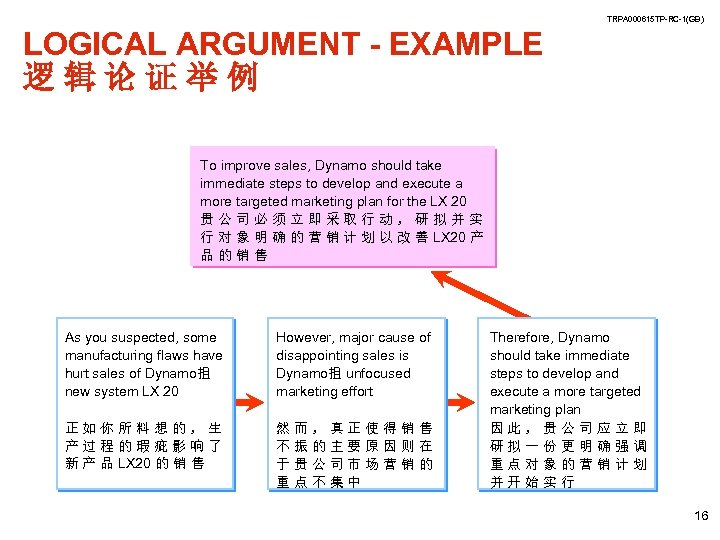 TRPA 000615 TP-RC-1(GB) LOGICAL ARGUMENT - EXAMPLE 逻辑论证举例 To improve sales, Dynamo should take