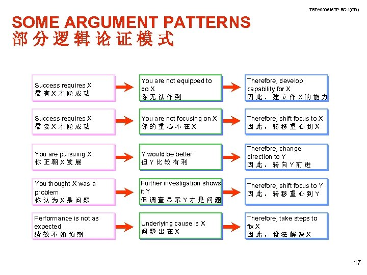 TRPA 000615 TP-RC-1(GB) SOME ARGUMENT PATTERNS 部分逻辑论证模式 Success requires X 需有X才能成功 You are not