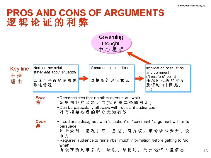 TRPA 000615 TP-RC-1(GB) PROS AND CONS OF ARGUMENTS 逻辑论证的利弊 Governing thought 中心思想 Key line