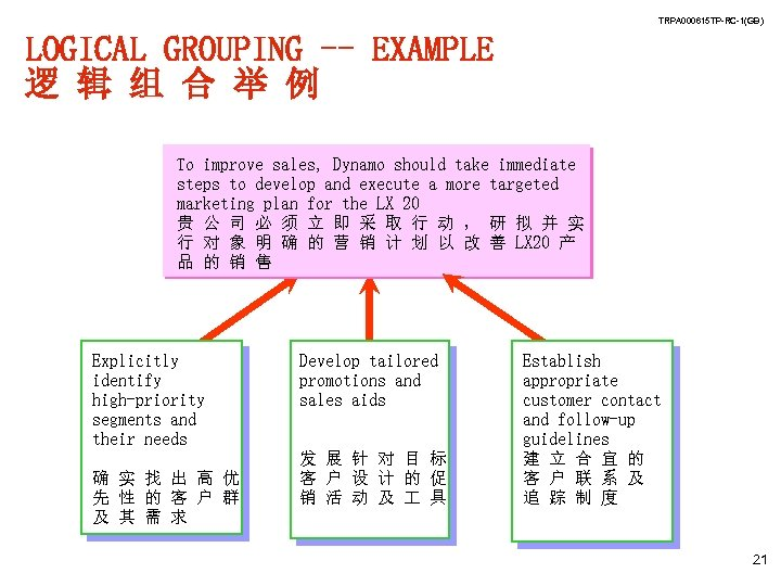 TRPA 000615 TP-RC-1(GB) LOGICAL GROUPING -- EXAMPLE 逻 辑 组 合 举 例 To