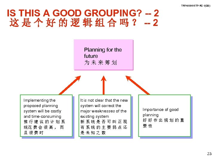 TRPA 000615 TP-RC-1(GB) IS THIS A GOOD GROUPING? -- 2 这 是 个 好