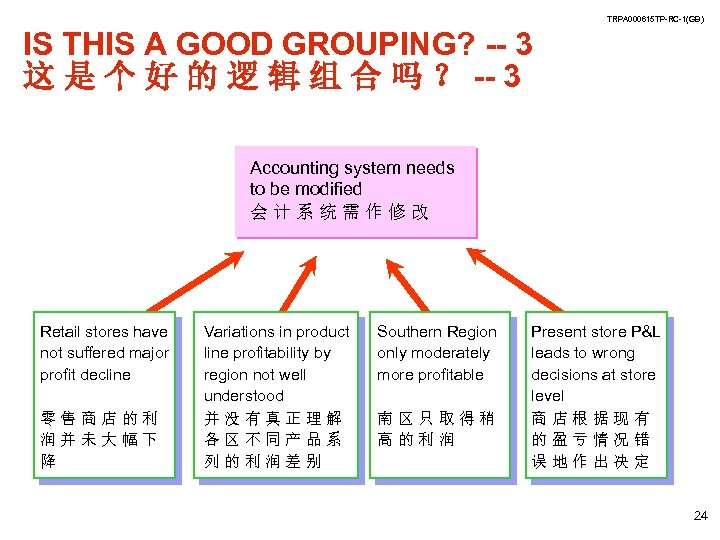 TRPA 000615 TP-RC-1(GB) IS THIS A GOOD GROUPING? -- 3 这 是 个 好