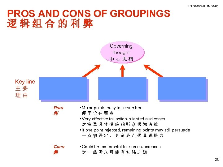 TRPA 000615 TP-RC-1(GB) PROS AND CONS OF GROUPINGS 逻辑组合的利弊 Governing thought 中心思想 Key line
