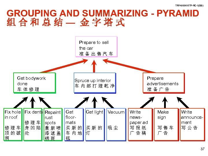 TRPA 000615 TP-RC-1(GB) GROUPING AND SUMMARIZING - PYRAMID 组合和总结— 金字塔式 Prepare to sell the