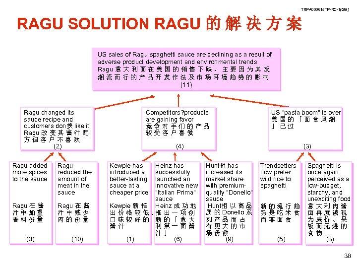 TRPA 000615 TP-RC-1(GB) RAGU SOLUTION RAGU 的 解 决 方 案 US sales of