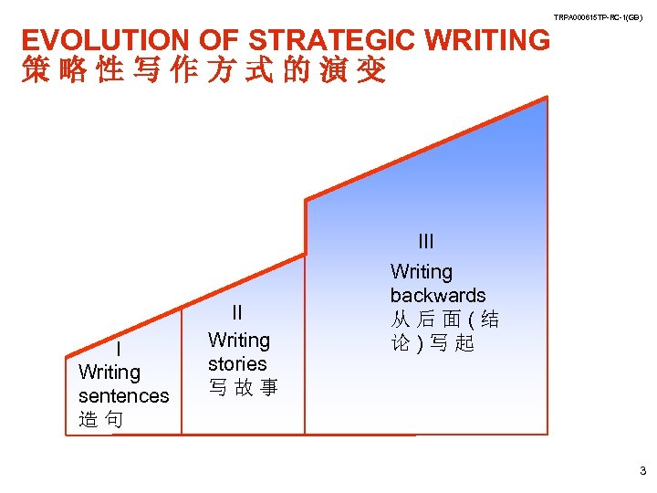 TRPA 000615 TP-RC-1(GB) EVOLUTION OF STRATEGIC WRITING 策略性写作方式的演变 III I Writing sentences 造句 II