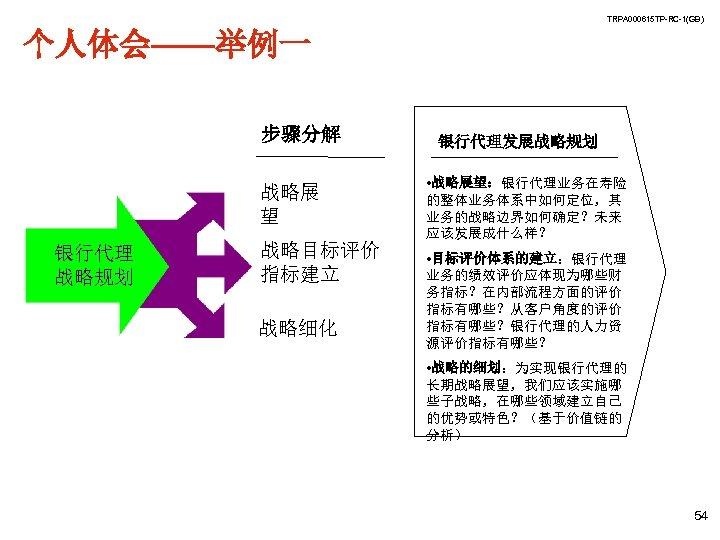 TRPA 000615 TP-RC-1(GB) 个人体会——举例一 步骤分解 战略展 望 银行代理 战略规划 战略目标评价 指标建立 战略细化 银行代理发展战略规划 •