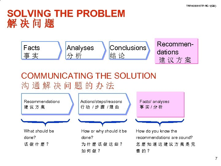 TRPA 000615 TP-RC-1(GB) SOLVING THE PROBLEM 解决问题 Facts 事实 Analyses 分析 Conclusions 结论 Recommendations