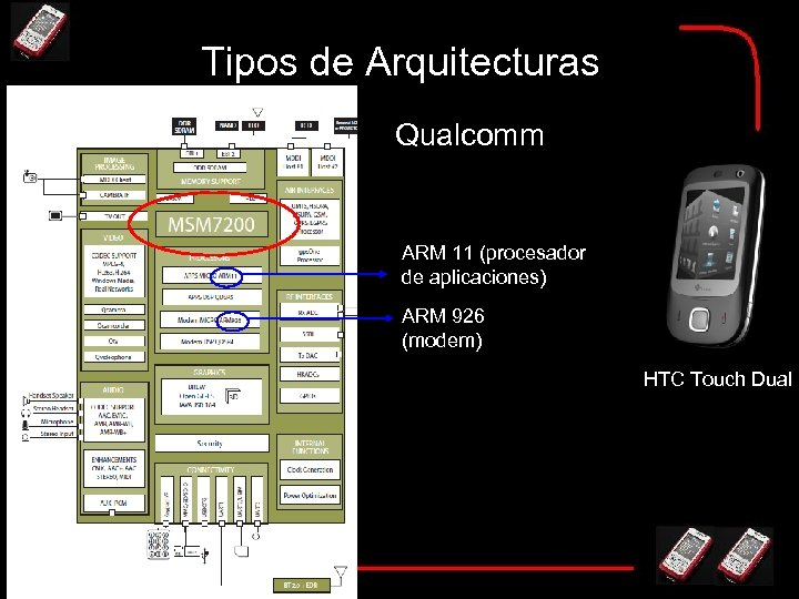 Tipos de Arquitecturas Qualcomm ARM 11 (procesador de aplicaciones) ARM 926 (modem) HTC Touch