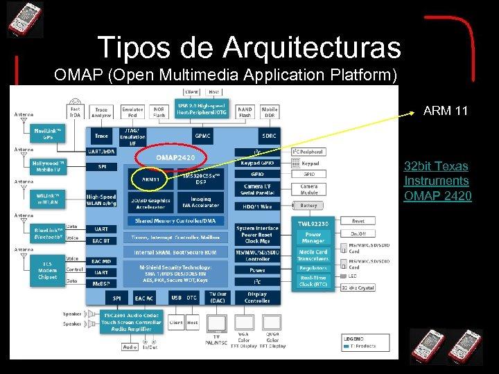 Tipos de Arquitecturas OMAP (Open Multimedia Application Platform) ARM 11 32 bit Texas Instruments