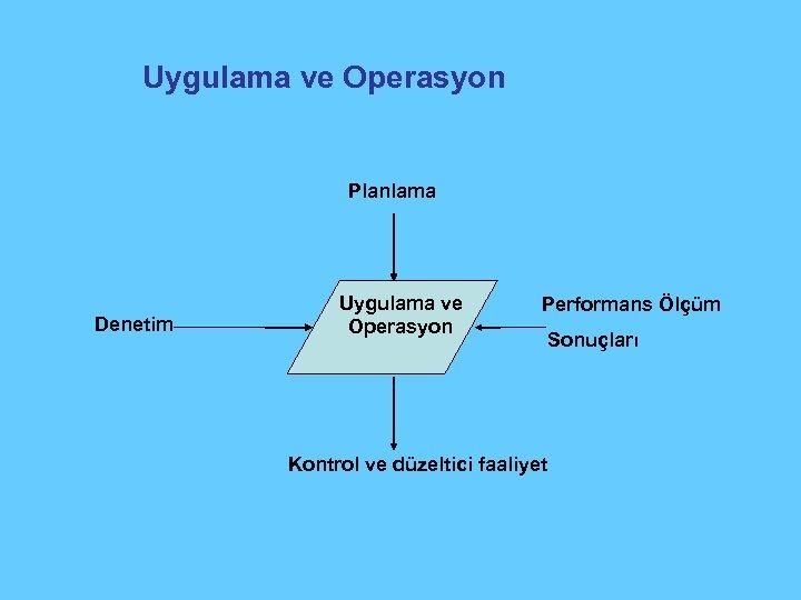 Uygulama ve Operasyon Planlama Denetim Uygulama ve Operasyon Performans Ölçüm Kontrol ve düzeltici faaliyet