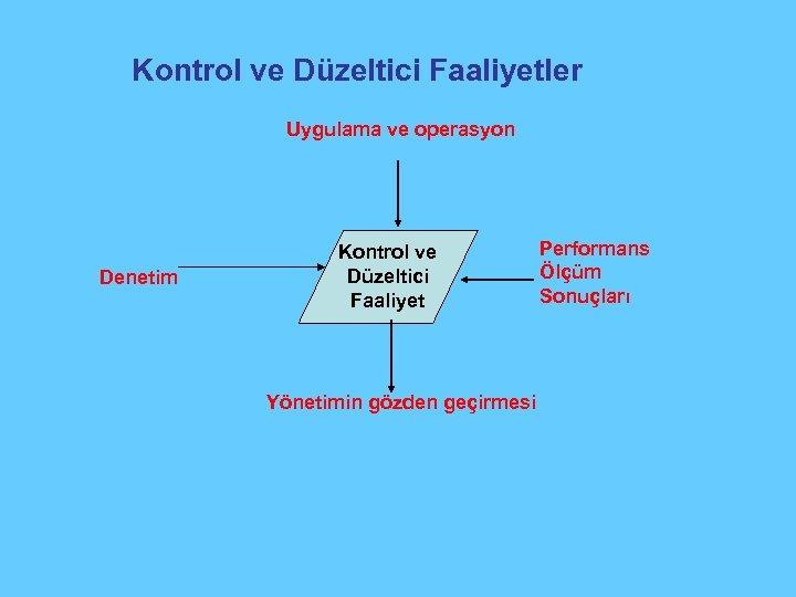 Kontrol ve Düzeltici Faaliyetler Uygulama ve operasyon Denetim Kontrol ve Düzeltici Faaliyet Yönetimin gözden