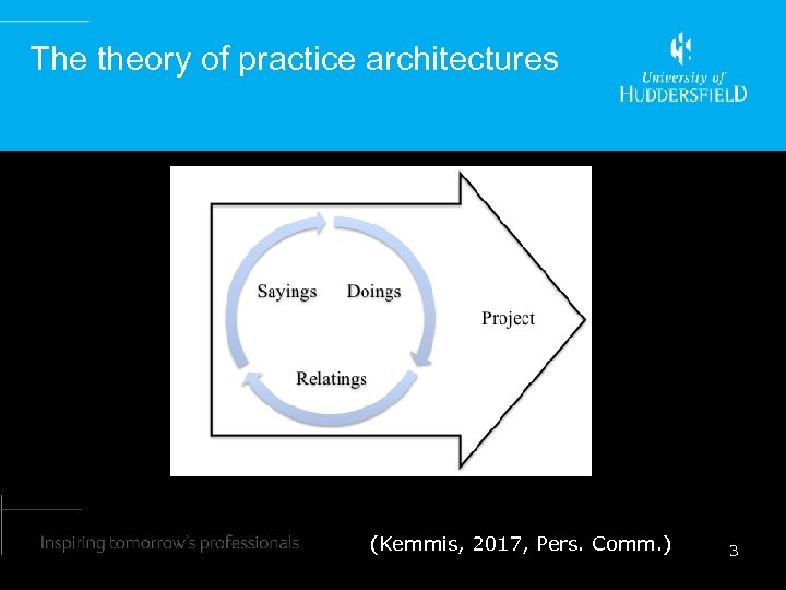 The theory of practice architectures (Kemmis, 2017, Pers. Comm. ) 3
