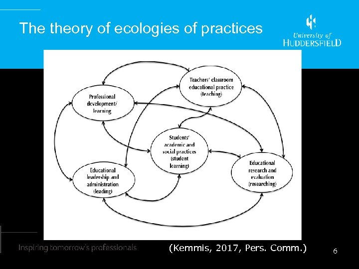 The theory of ecologies of practices (Kemmis, 2017, Pers. Comm. ) 6