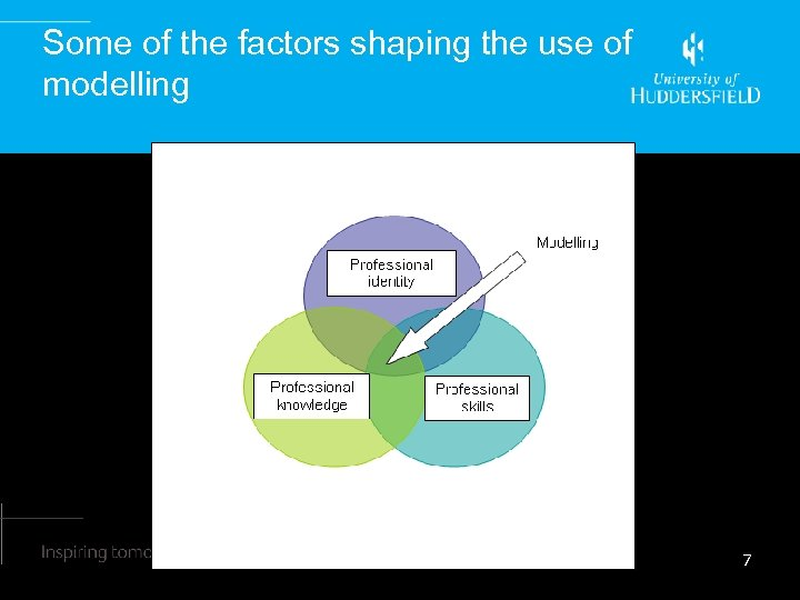 Some of the factors shaping the use of modelling 7