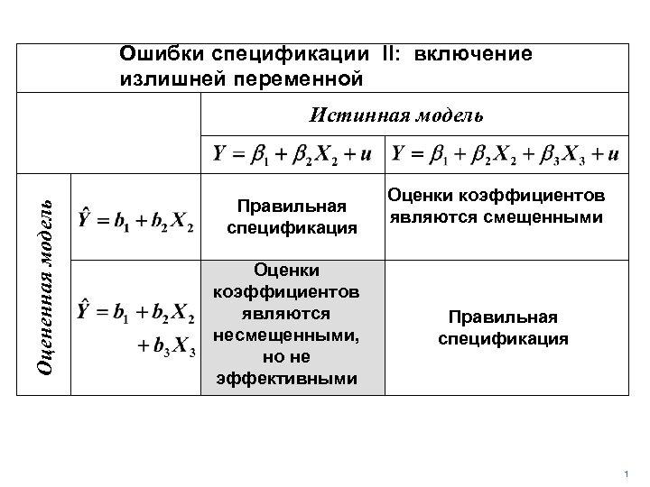 Ошибки спецификации II: включение излишней переменной Оцененная модель Истинная модель Правильная спецификация Оценки коэффициентов