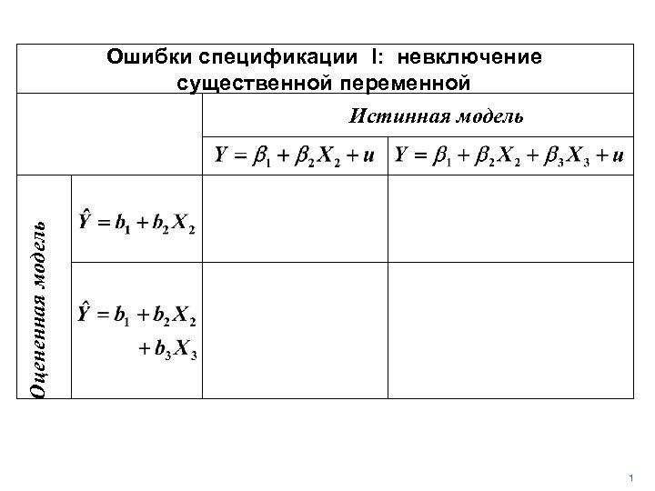 Ошибки спецификации I: невключение существенной переменной Оцененная модель Истинная модель 1
