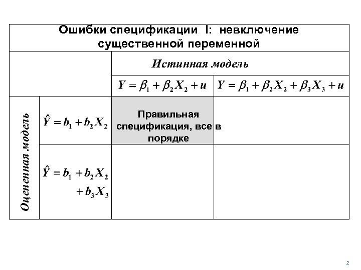 Ошибки спецификации I: невключение существенной переменной Оцененная модель Истинная модель Правильная спецификация, все в