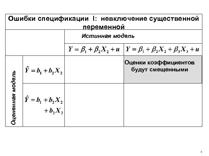 Ошибки спецификации I: невключение существенной переменной Оцененная модель Истинная модель Оценки коэффициентов будут смещенными