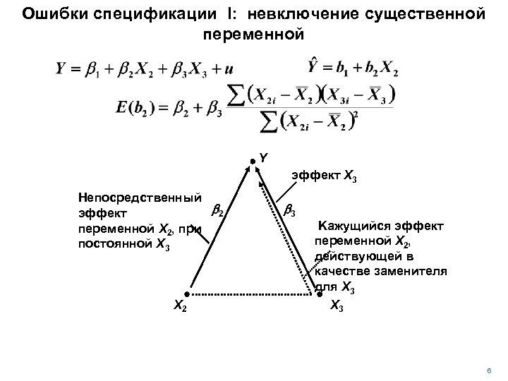 Ошибки спецификации I: невключение существенной переменной Y эффект X 3 Непосредственный b 2 эффект